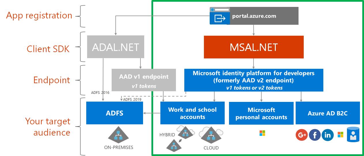 adal-vs-msal
