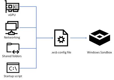 Sandbox Config File